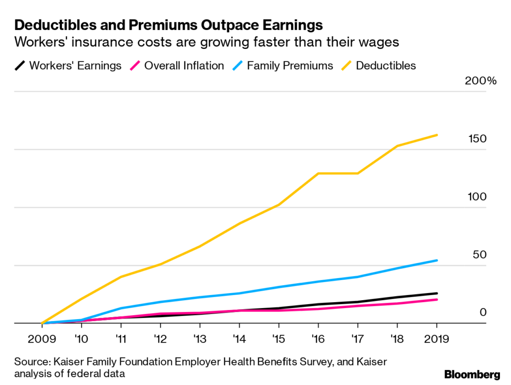 Insurance cost outpacing wages